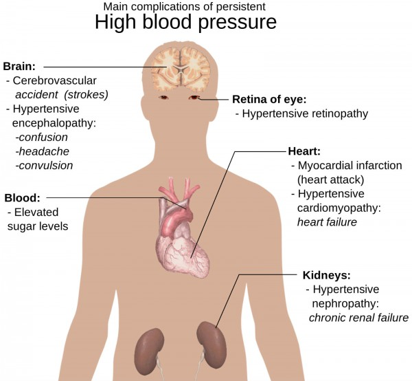 Main_complications_of_persistent_high_blood_pressure